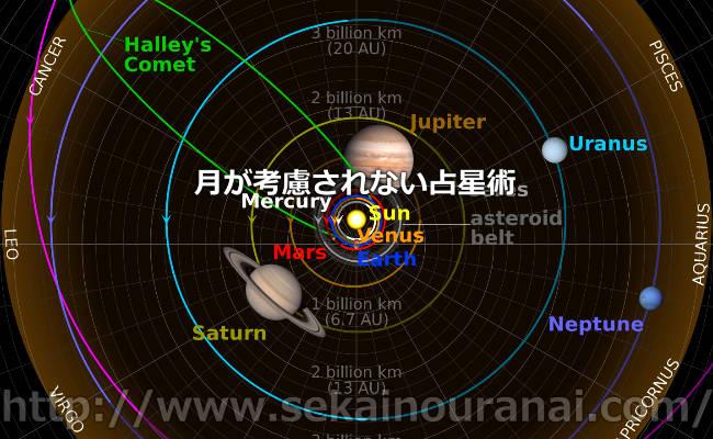 月が考慮されない占星術